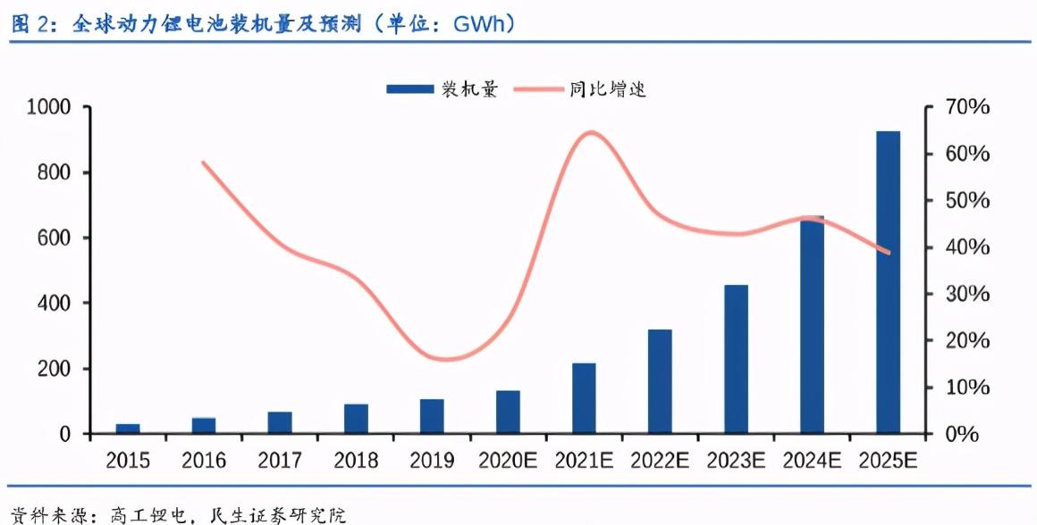 未来5年超级风口,孚能科技,会是下一个电池王者吗