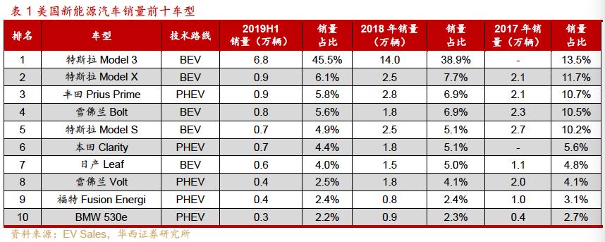 新能源汽车产业深度研究报告:全方位剖析新能源汽车产业