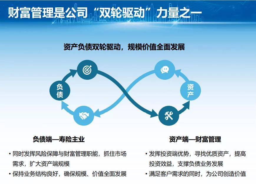 新华保险5年阳谋曝光:下注财富管理,集合公司资源打造统一平台