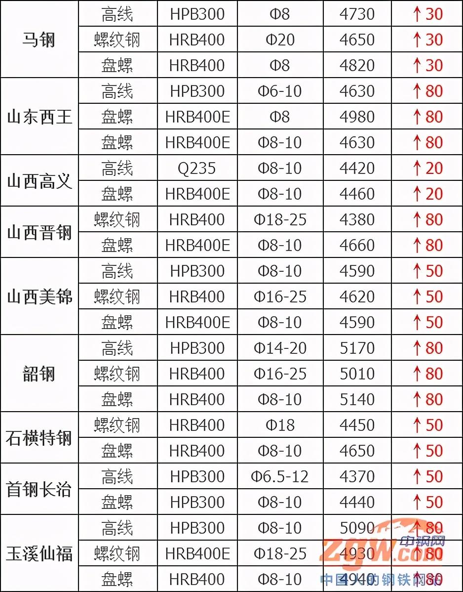 调价:再涨320!30家钢厂涨嗨了