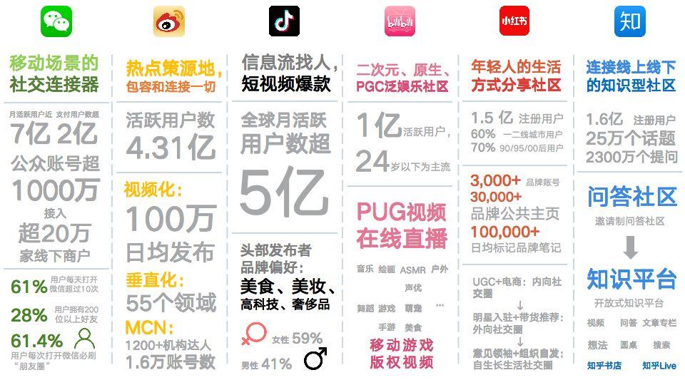 数读 中国六大社交媒体360°竞争力分析