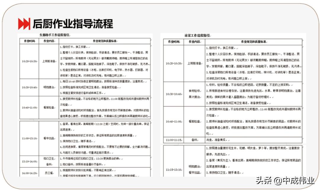 5A菜单盈利策划之爆品菜单设计流程