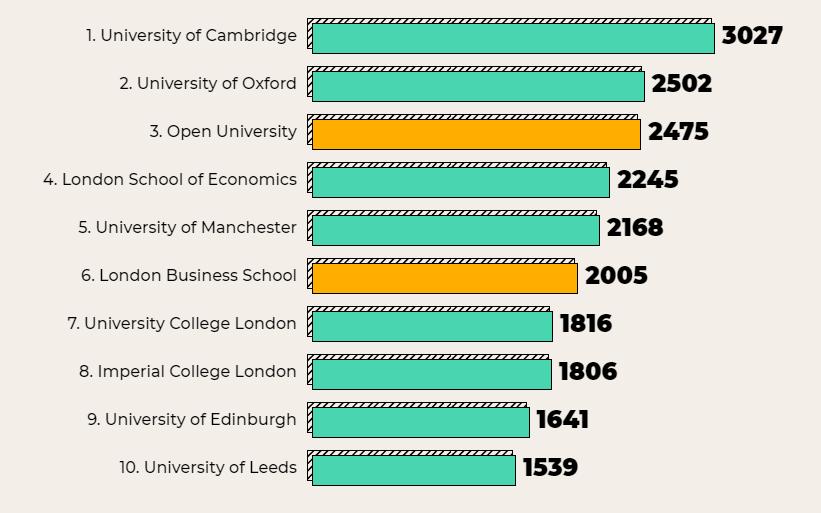科技、银行、传媒三个领域,名企从哪些英国大学招收毕业生最多?