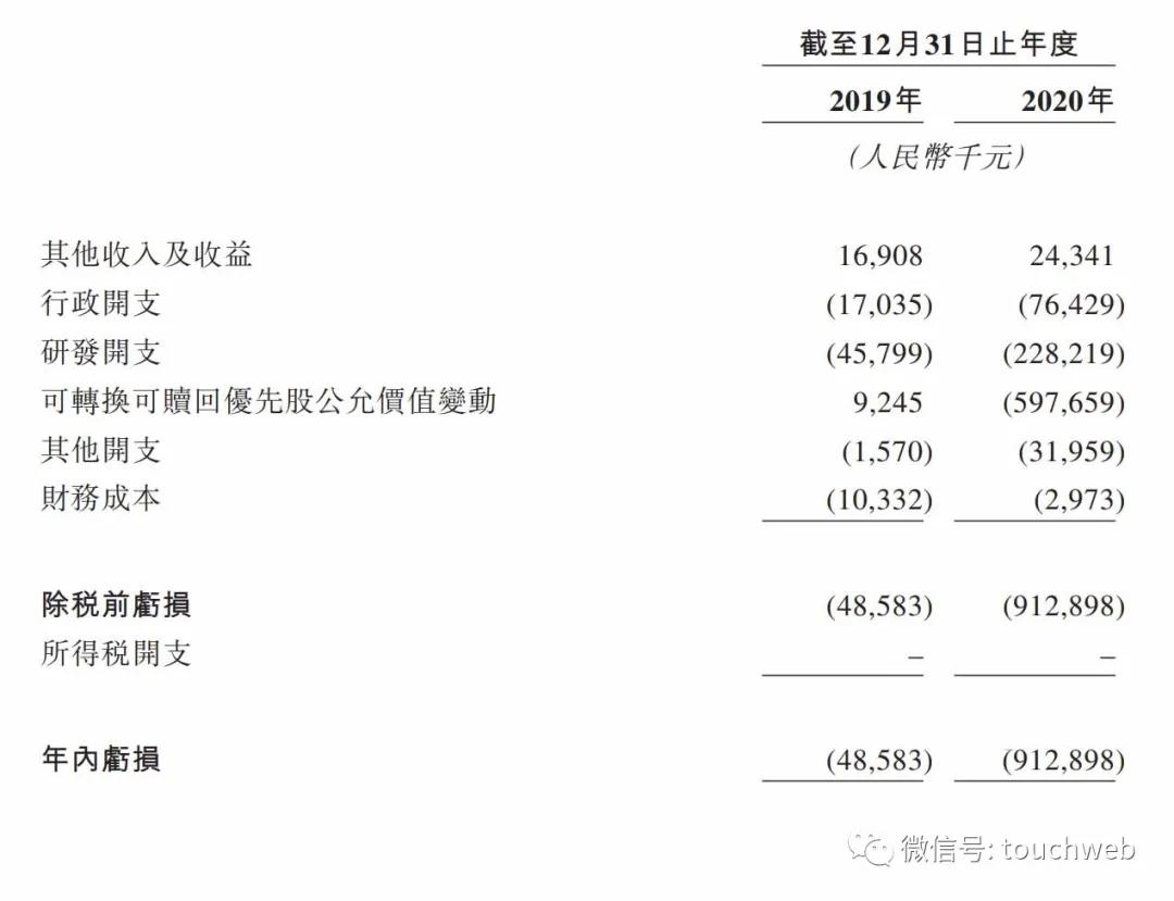 高瓴加持的三叶草生物冲刺港交所:主打新冠疫苗研发 年亏9亿