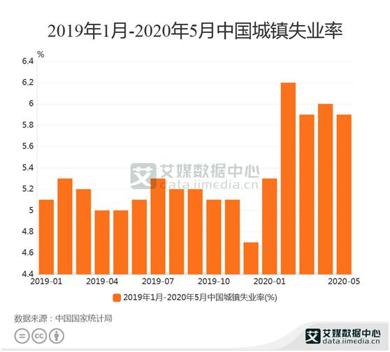 就业数据分析:2020年5月中国城镇失业率是5.9%