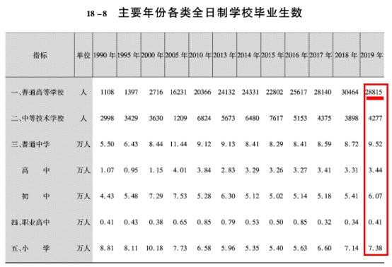 九江高考毕业生3.85万人,大学毕业生才2.88万人?人才净流失