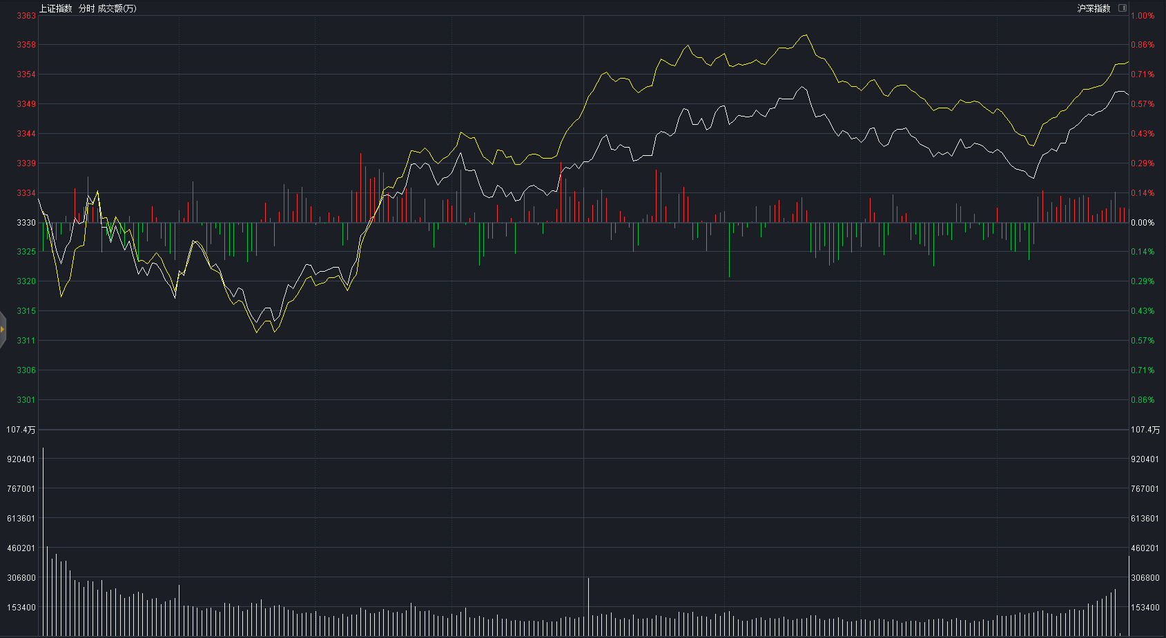 """A股再迎好消息,两市2800只股票收阳,明天大涨""""有戏""""了?"""