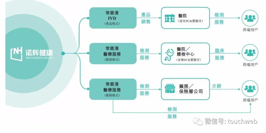 诺辉健康全球发售:最高募资超20亿港元 拟2月18日上市
