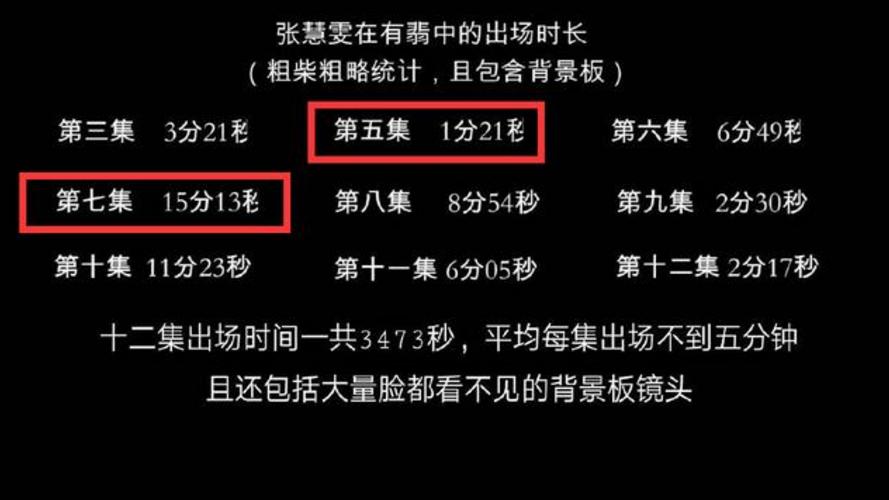 张慧雯在《有翡》中强行加戏?每集出场五分钟,这还算戏多吗?