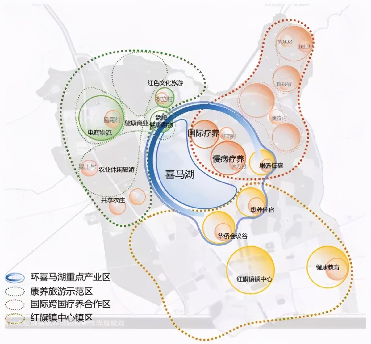 健康+产业地产的商机与5大开发模式