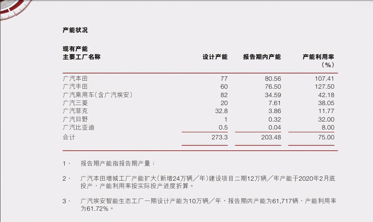 2020年广汽财报出炉,广汽菲克三年亏50亿,已资不抵债