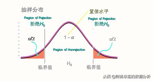 SPSS:假设检验理论知识