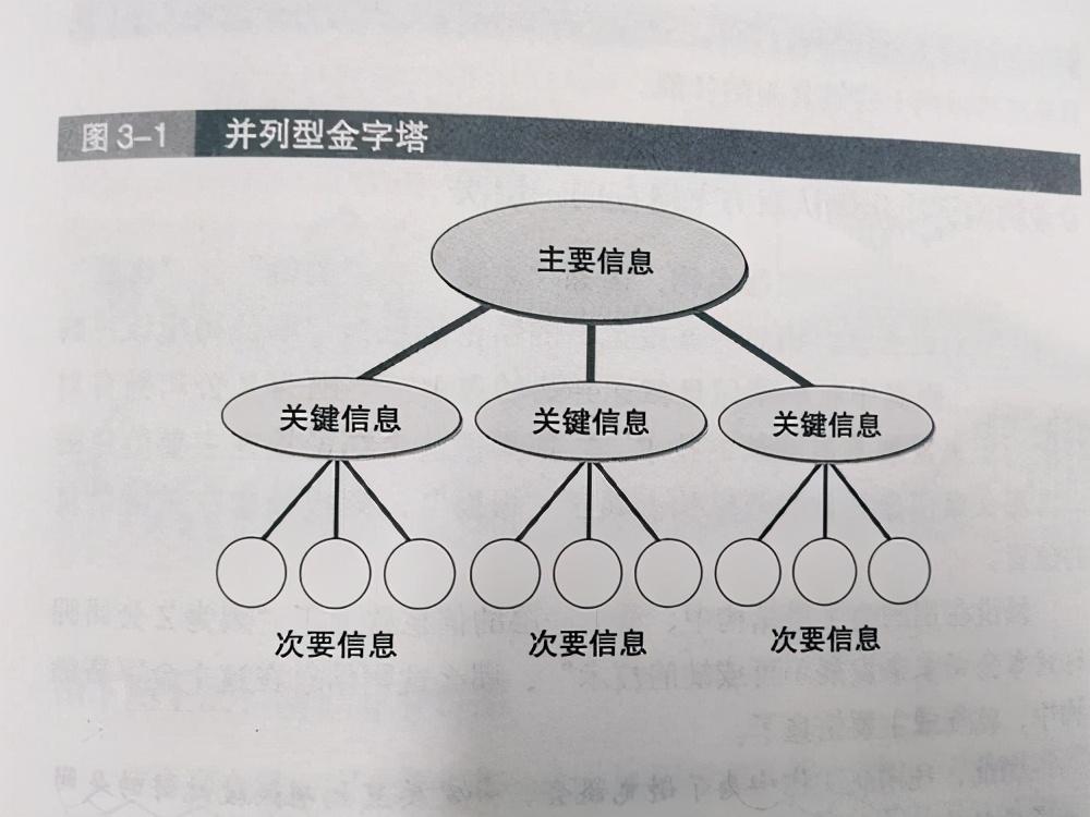 口才不好?四个方法,教你如何表达得有逻辑,掌握逻辑口才 掌握逻辑口才 第4张