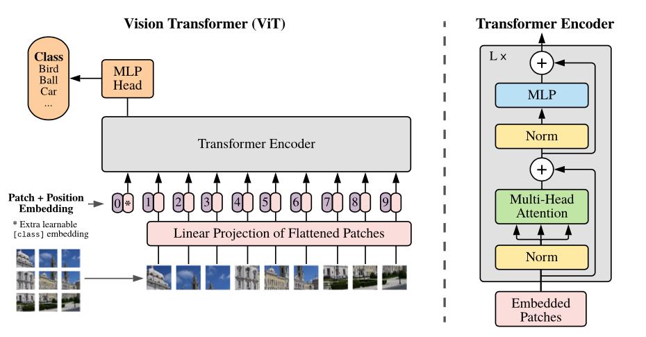 """谷歌大脑最新操作玩""""复古"""":不用卷积注意力,图像分类接近SOTA"""
