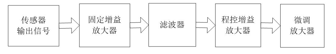 电声联合检测法在变压器局部放电监测中的应用