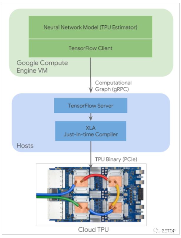 人工智能处理器热潮正在消退