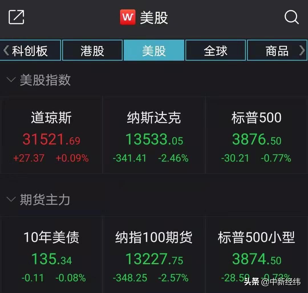 美股收盘:纳斯达克收盘下跌2.46%,特斯拉跌幅超过8%