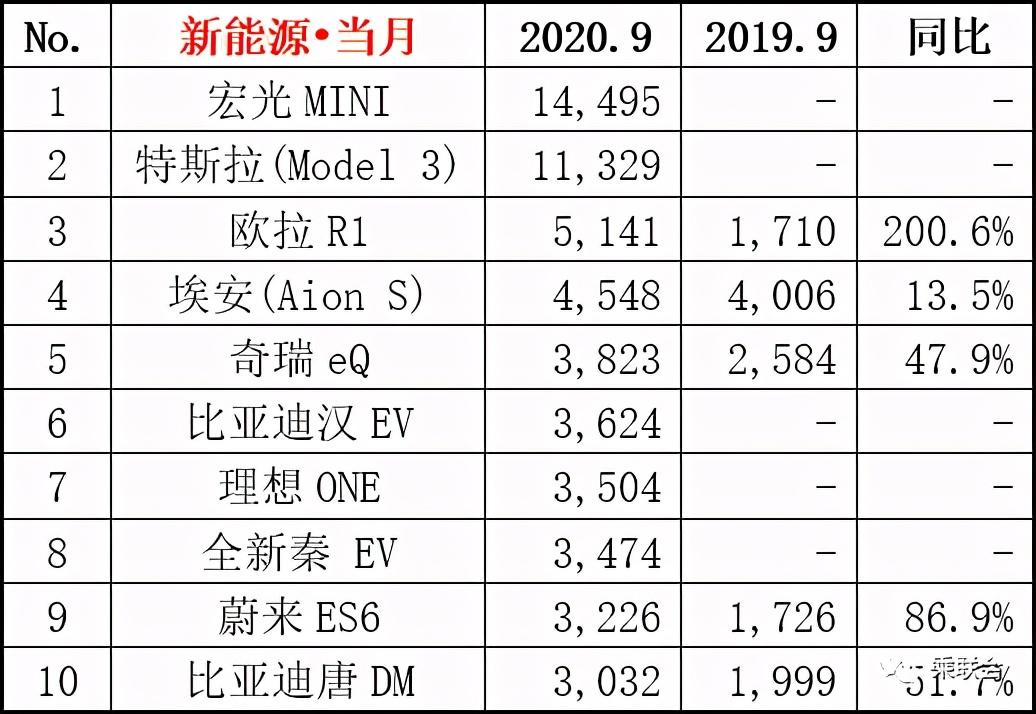 2020年9月汽车销量榜,特斯拉被挤下神坛,五菱宏光真长脸