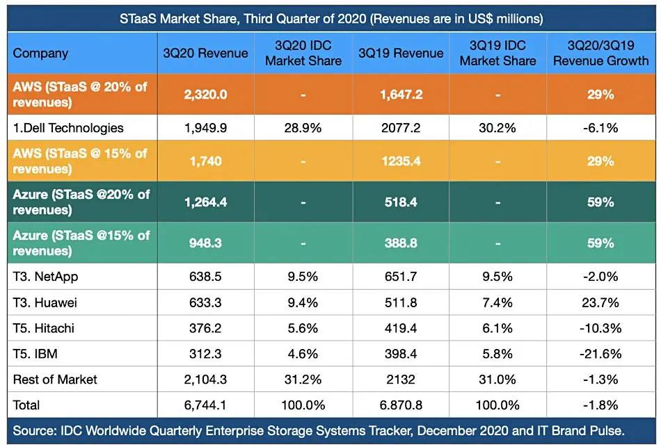 QingStor的野心显示了云存储市场的活力