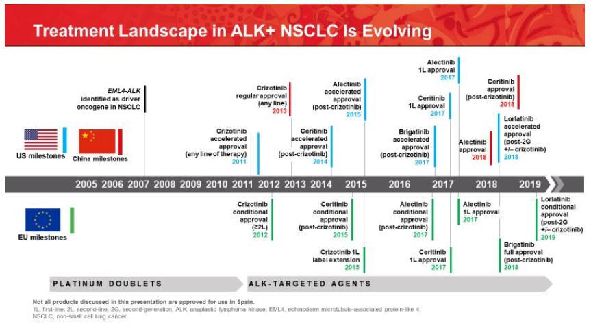 爆款肺癌靶向药brigatinib获得FDA批准用于一线ALK阳性NSCLC患者