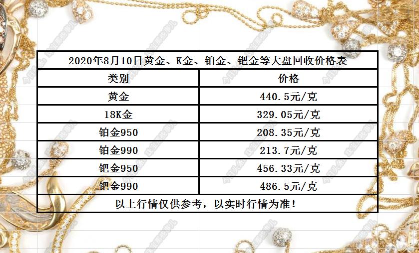 今日黄金、K金、铂金、钯金大盘回收价格表20200810