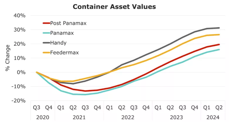 预测报告显示:海运市场呈稳步恢复态势