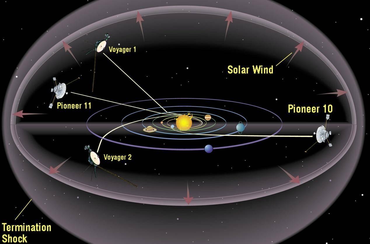 旅行者2号抵达星际空间,给我们带来了它的新发现