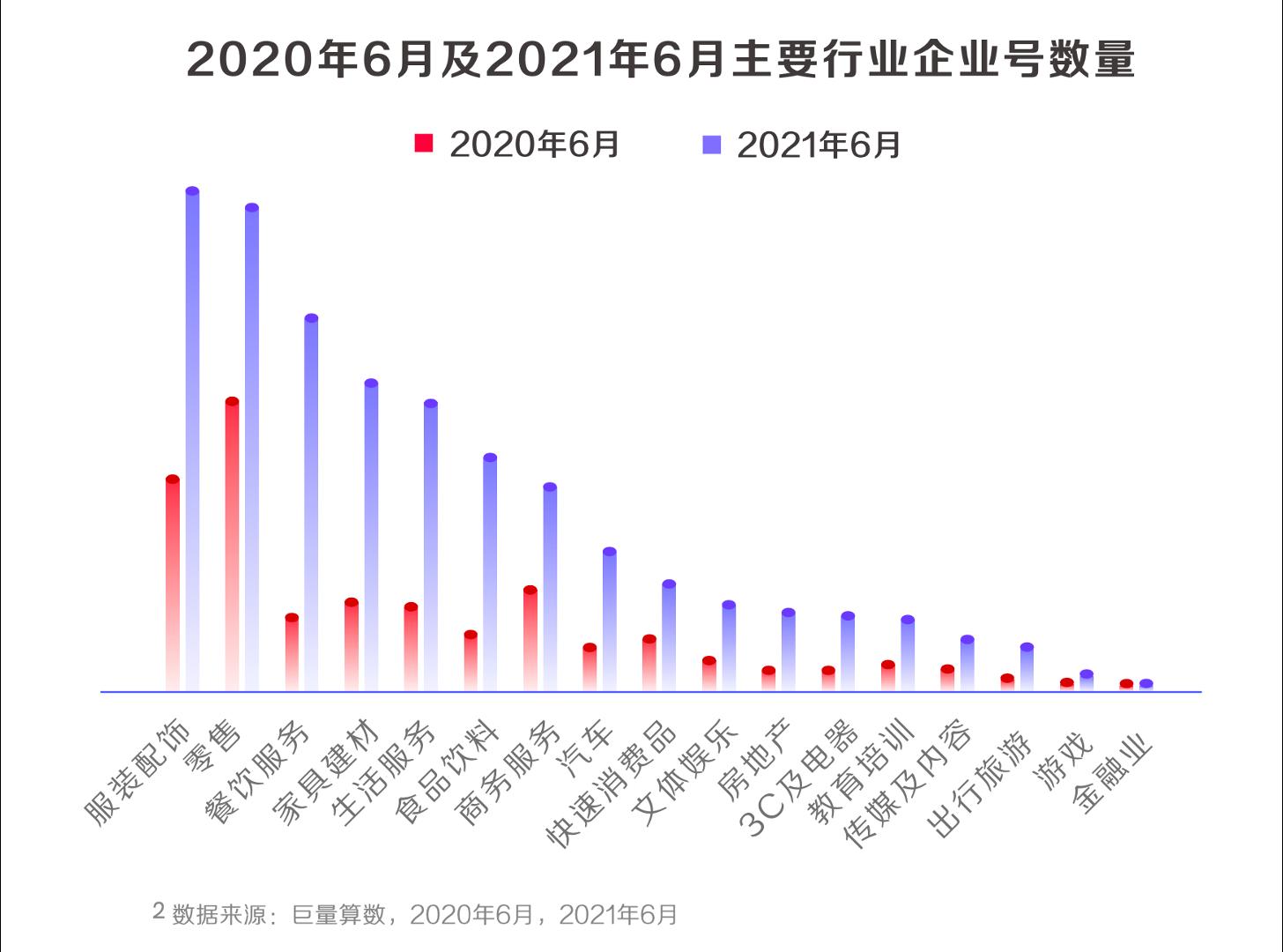 《2021抖音私域经营白皮书》:800万抖音企业号建起私域新地标