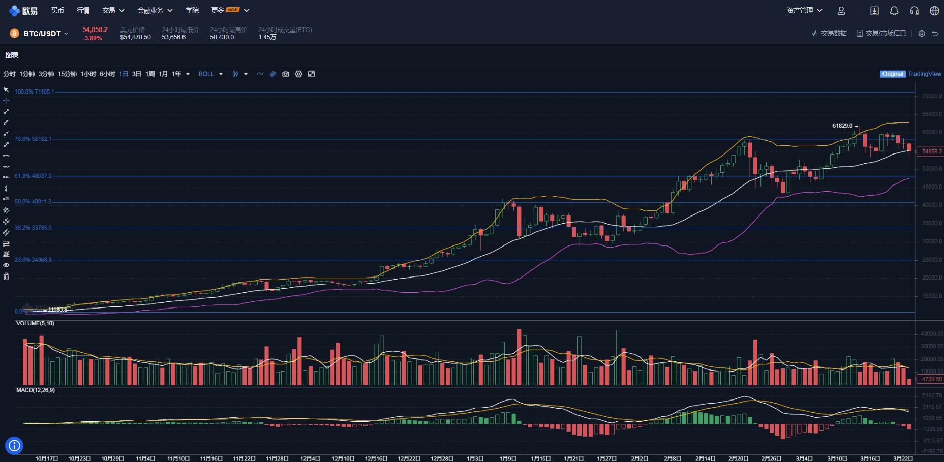 比特幣下次熊市會跌到多少,還有機會回到5000以下嗎?