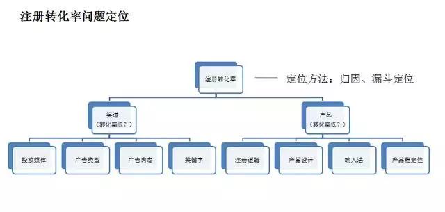 用户运营4大体系搭建:增长框架+用户建模+场景化分层+数据运营