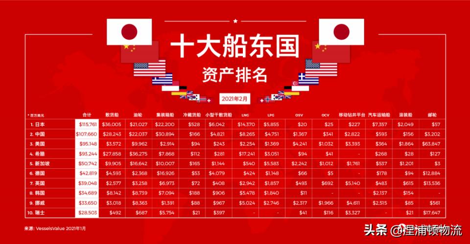 该列表显示了世界前十大船东的最新资产