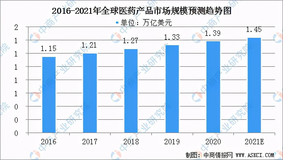 2021年全球医药产品行业发展现状分析:亚太地区医药市场增速较快