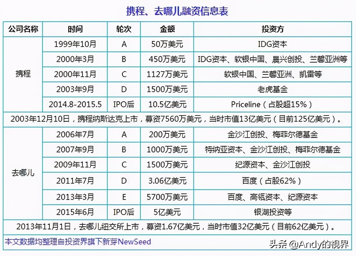 盘点中国互联网十大合并案例,老大与老二联姻