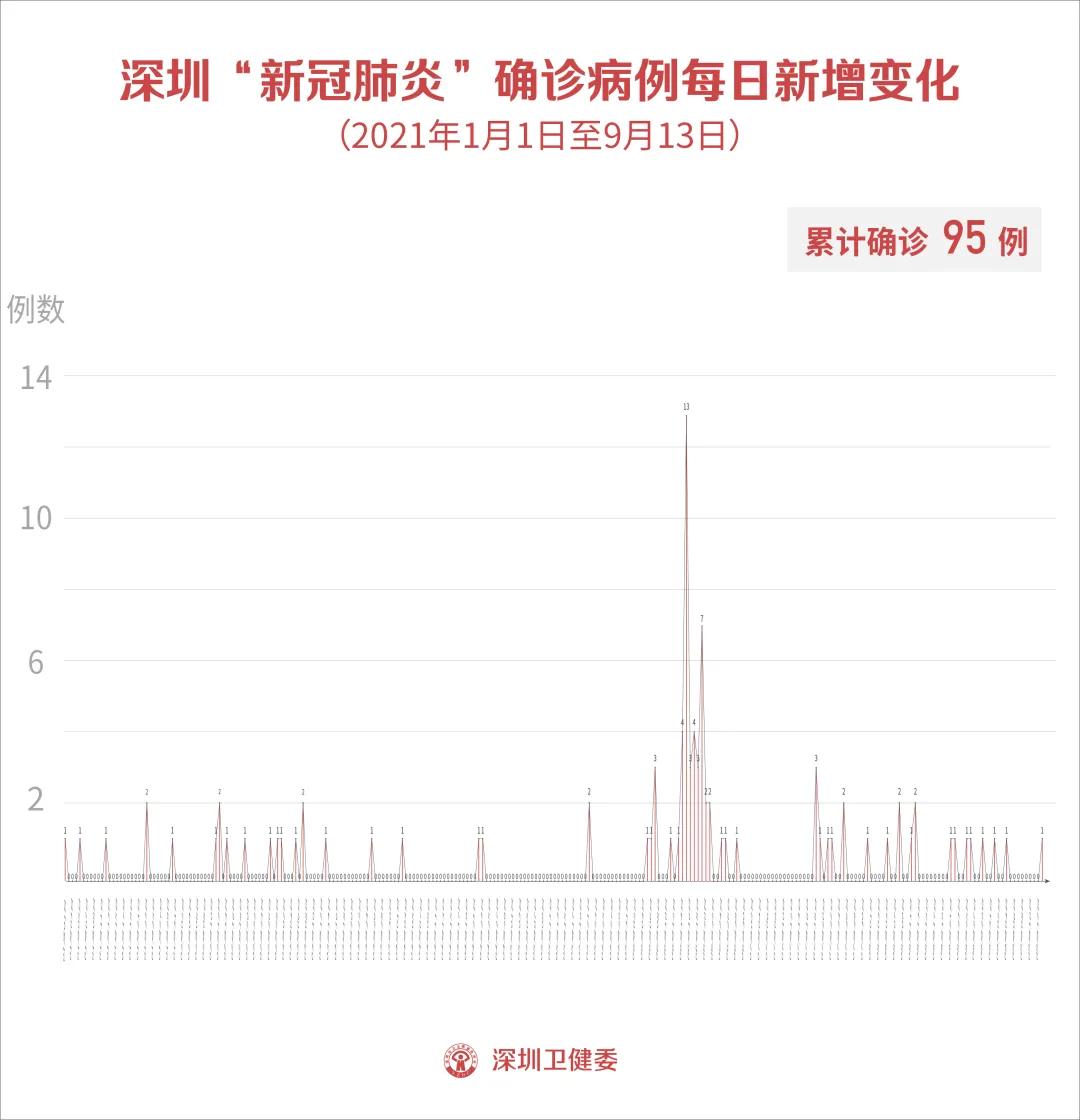 9月13日深圳新增境外输入确诊病例和无症状感染者各1例!莆田