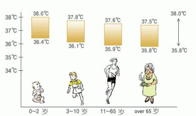 不是37度,人體溫度在下降,科學家:不會很快停止,什麼原因?