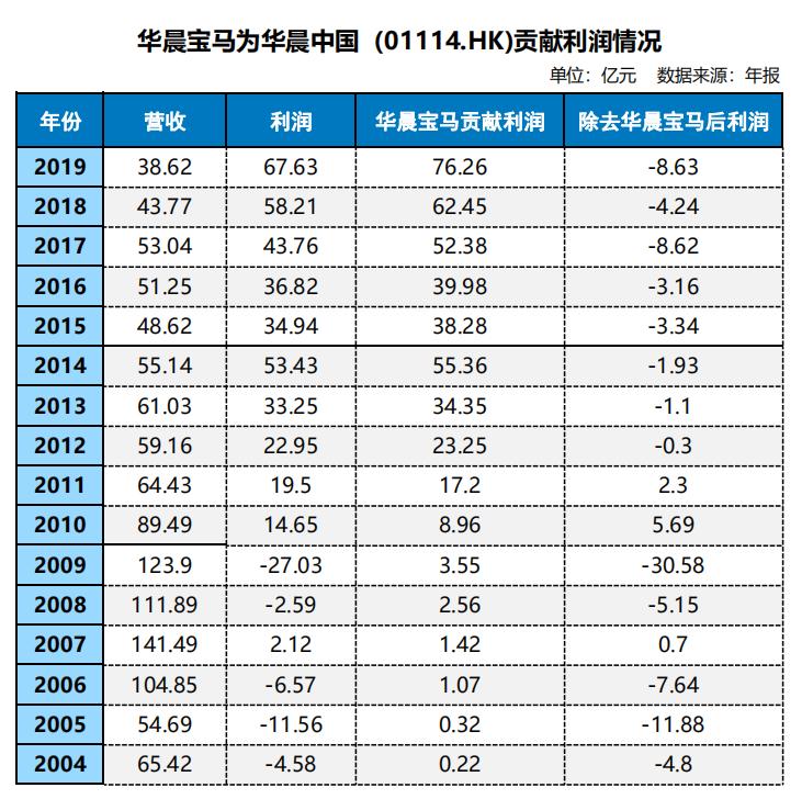 独家 | 华晨破产重组新进展!华晨中华被宝马16.33亿收购