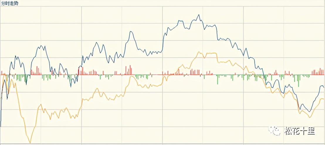 上海证券交易所回落,大宗商品开始降温