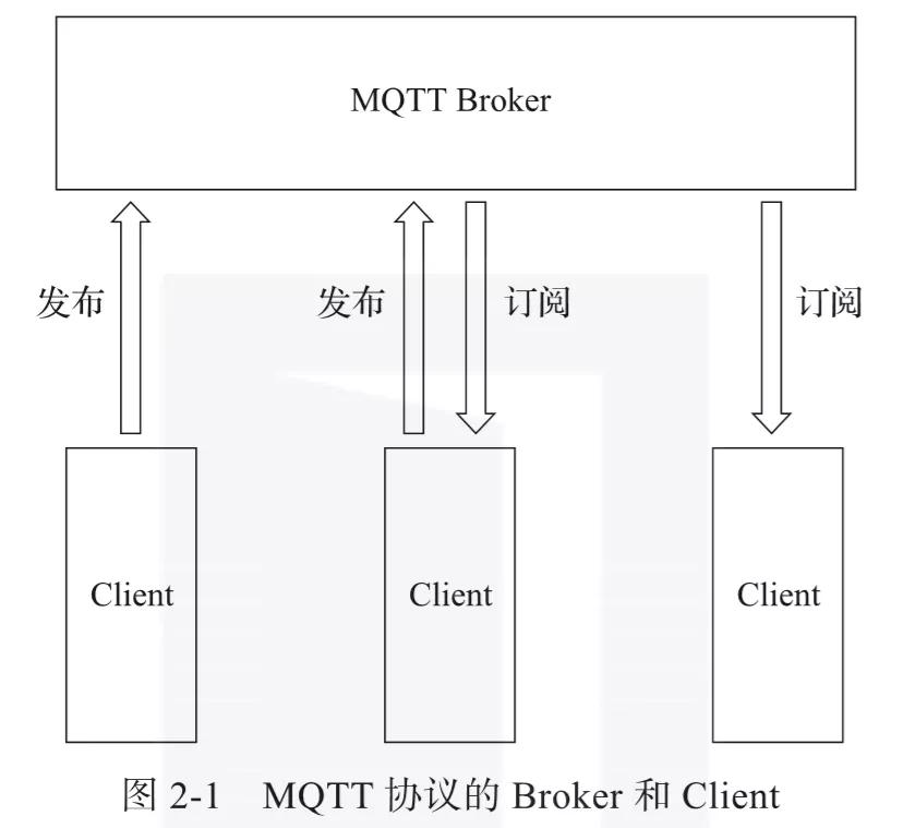 MQTT协议