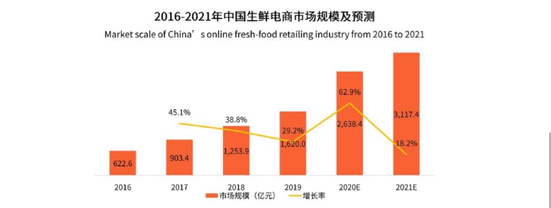 2016-2021年中国生鲜电商市场规模以及预测