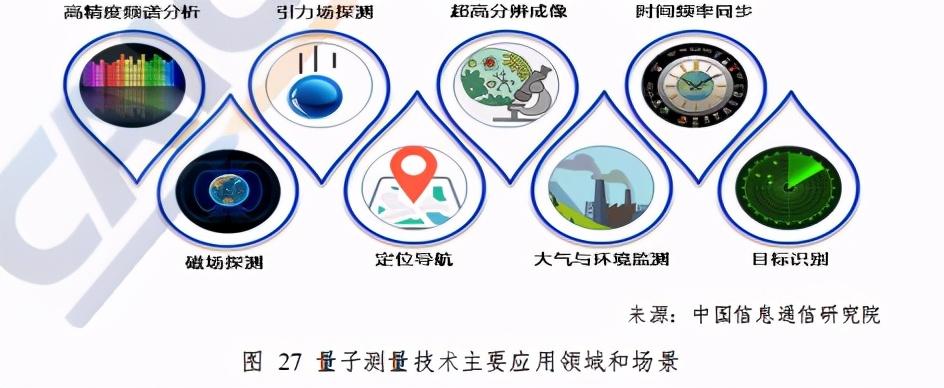 中国信通院量子信息技术发展与应用研究报告(2020年)