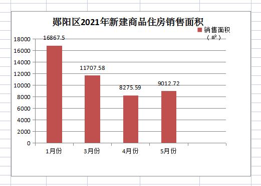 郧阳区2021年1-5月房产销售数据出炉