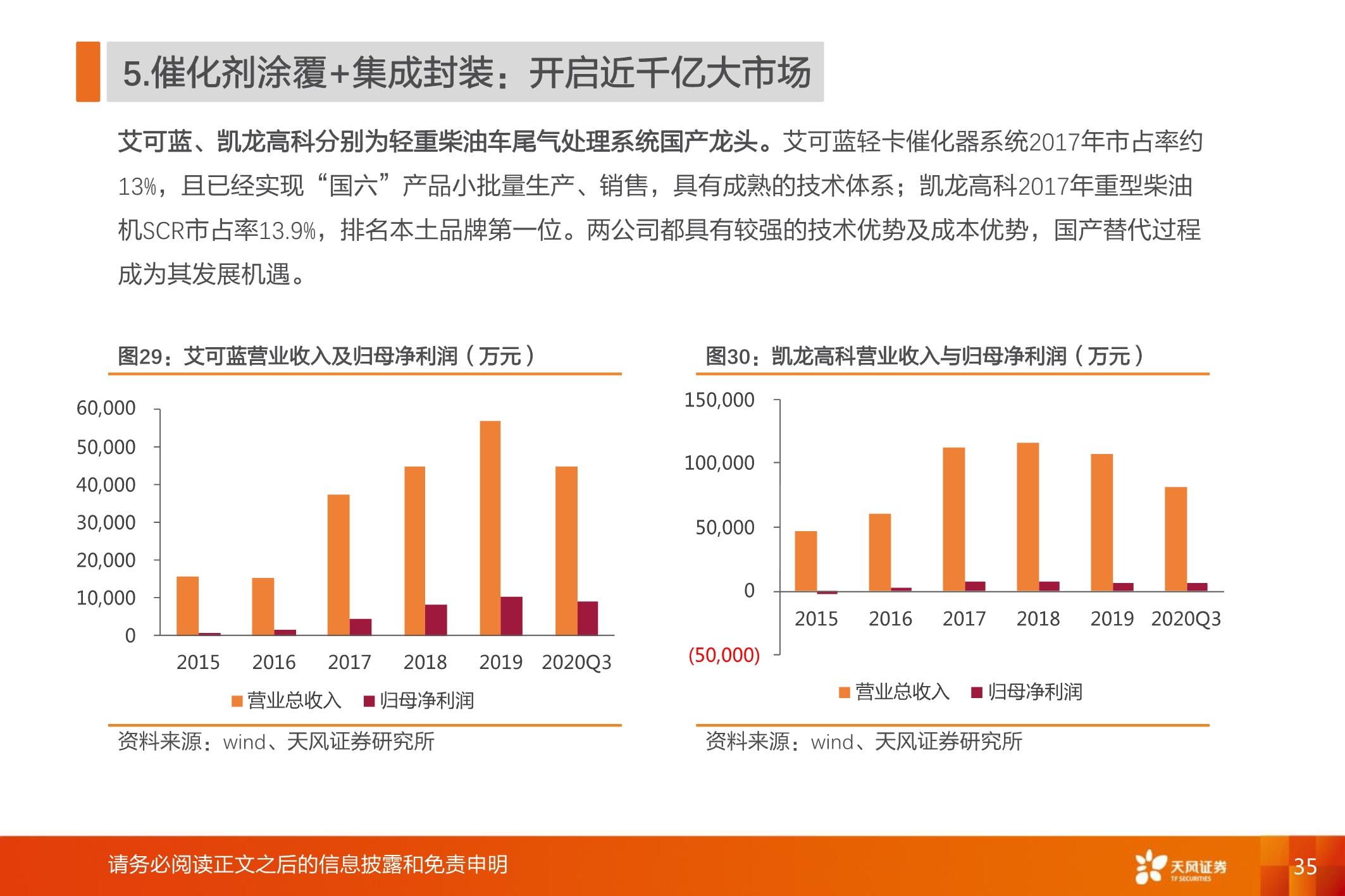 """国六全产业链研究:千亿蓝海,""""国六""""承载"""