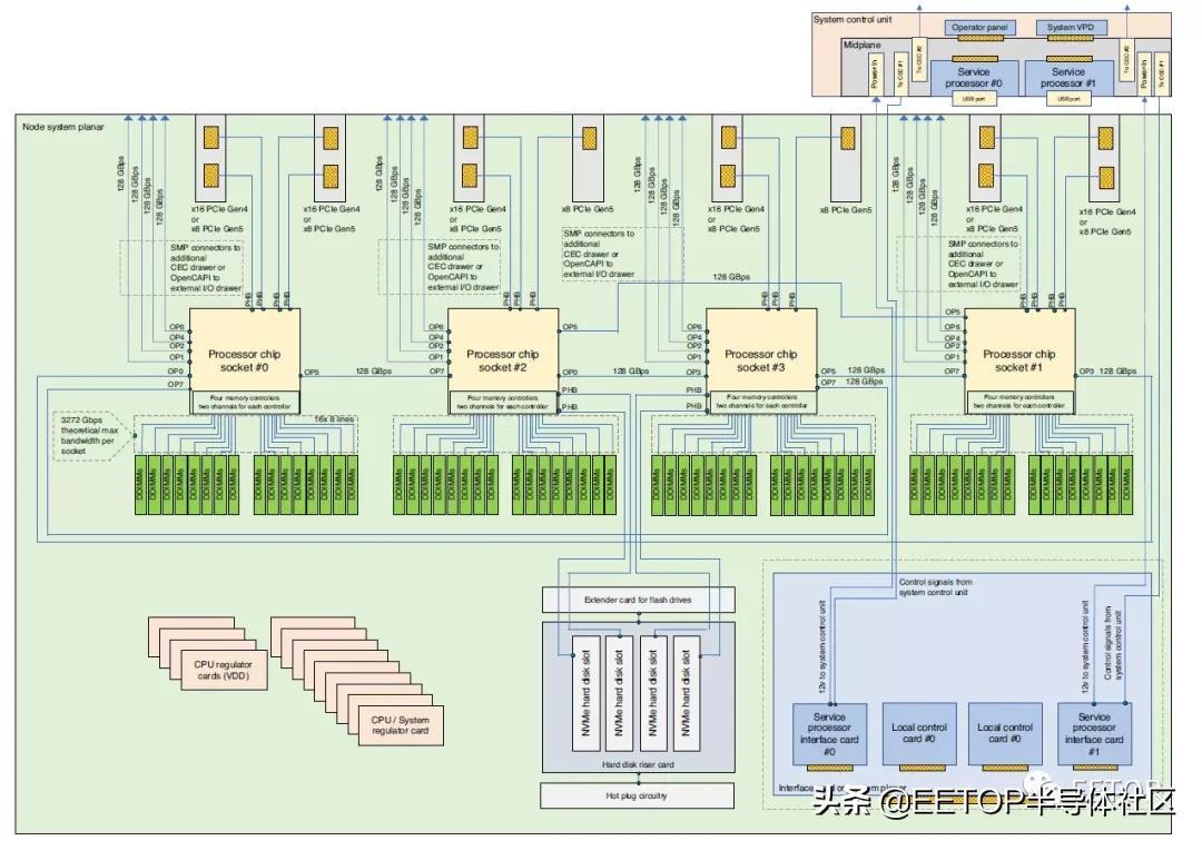 世界上最强大的NUMA架构服务器长这个样子(内部解析)