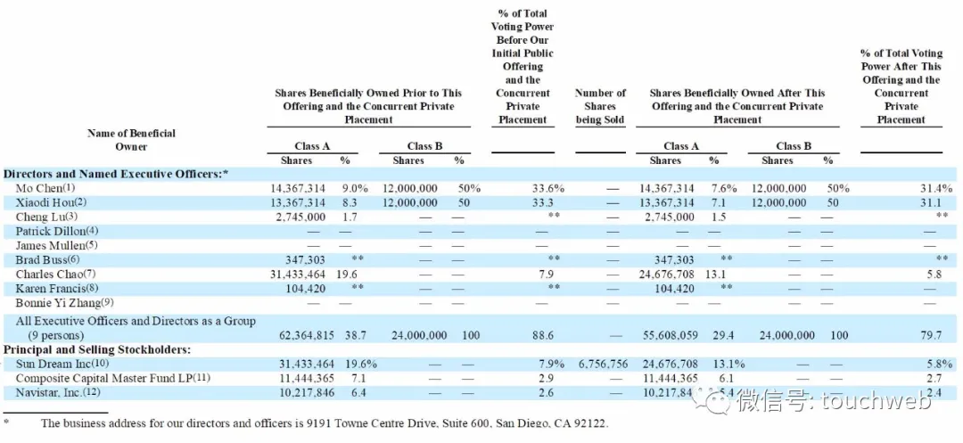 图森未来拟下周上市:年营收184万美元拟募资12亿美元