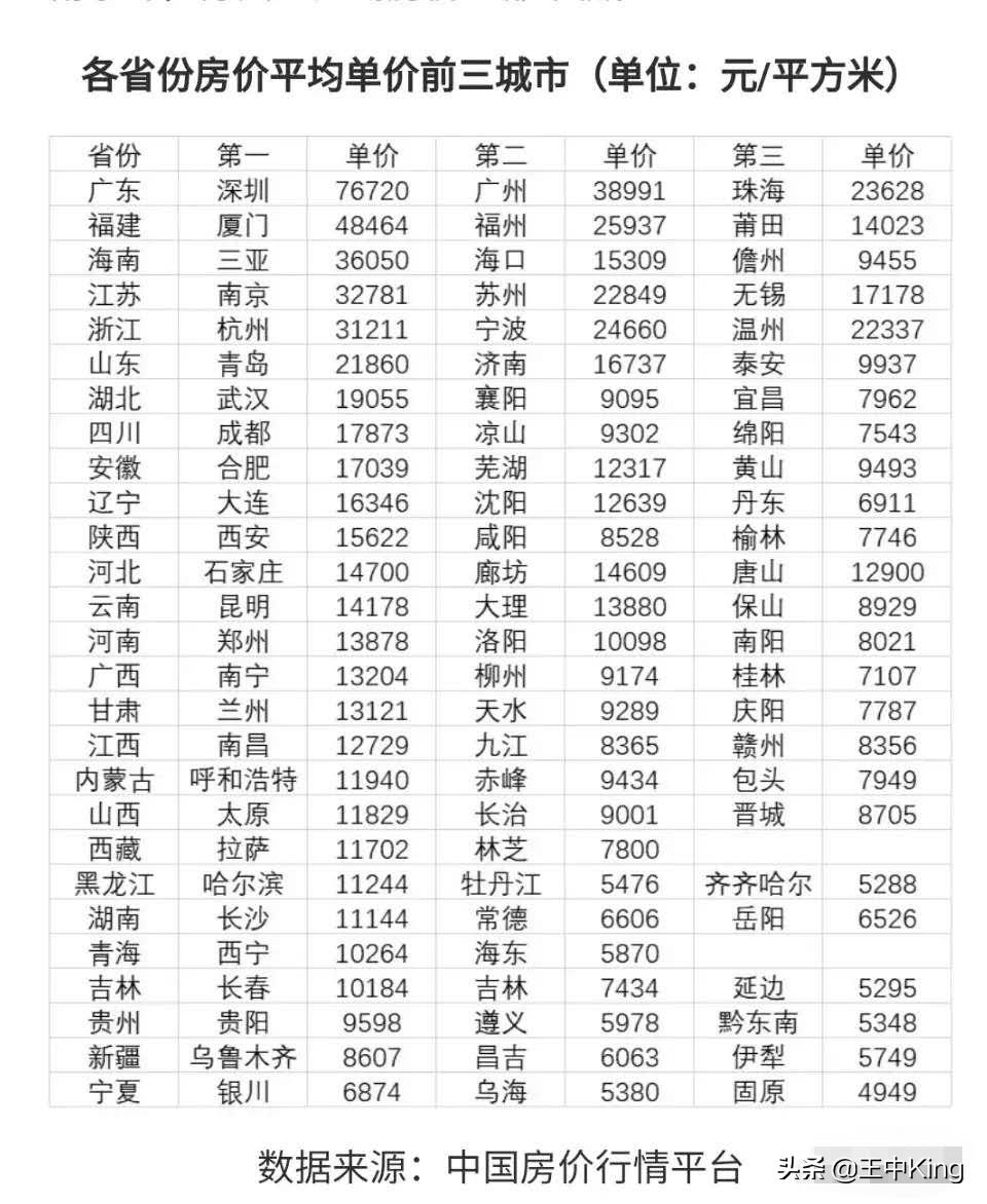 2020年9月全国各省房价前三城市排行榜