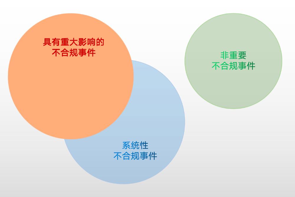 港股上市:重大不合规事件披露问题「挂牌保荐荟」