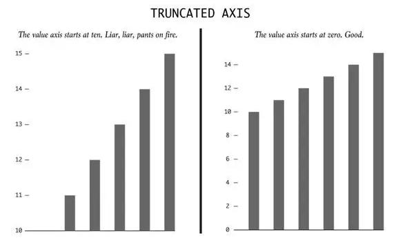 避坑指南!数据分析最容易被忽略的10个错误