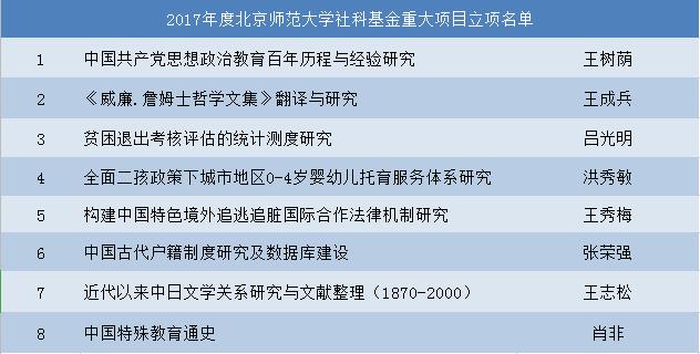 又一重量级大学排名最新公布!北京师范大学雄踞全国第二!
