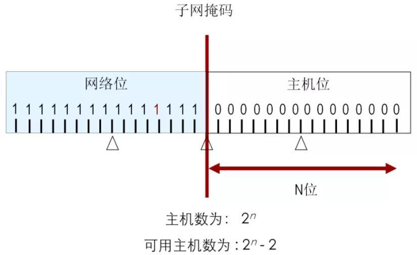 小白零基础入门系列-IP地址基础(下篇)