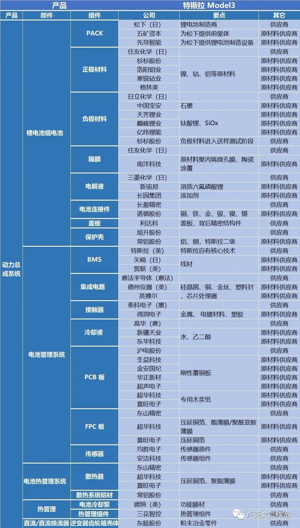 特斯拉对中国有多重要?
